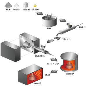 MIM (金属粉末射出成形とは?)