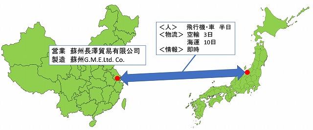 蘇州長澤貿易のビジネスモデル