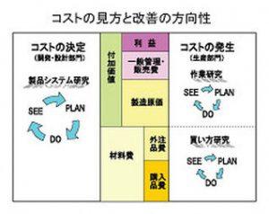 原価管理システム構築プログラム