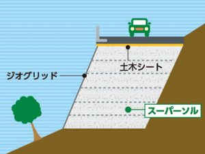 新設道路工事