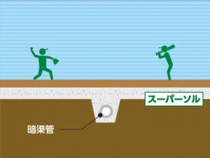 グラウンドや校庭の暗渠排水および排水基盤