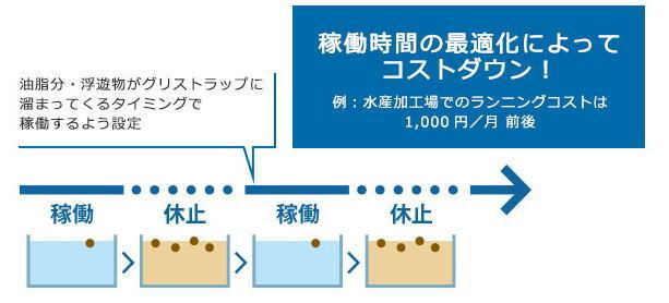 オイルトリック導入で得られる7つのメリット