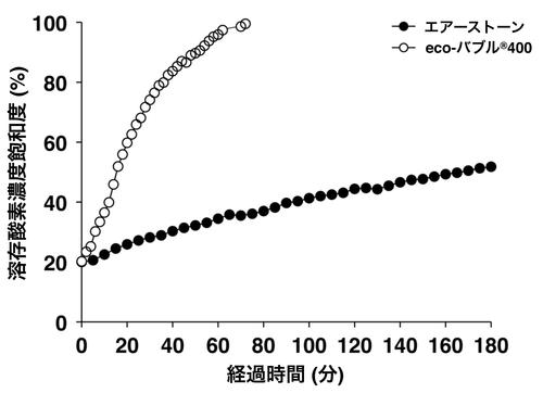 酸素溶解実験の結果