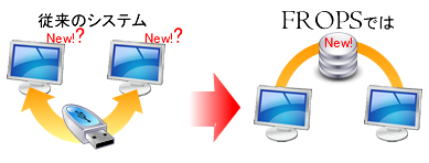 ネットワークデータベースで業務をスムーズ