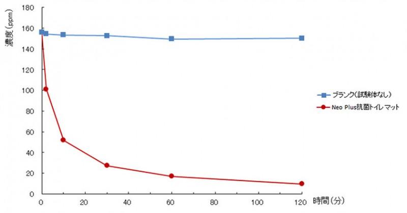 ○試験方法  サンプルと試験アンモニアガスを入れた密閉容器内のアンモニアガス濃度の変化を測定。 ・サンプル寸法:約50mm×50mm,厚さ約6mm ・試験ガスの濃度,充填量:156ppm,約3L    (3Lサンプリングバッグに一杯になるまで充填したガスを使用) ・試験容器:5Lサンプリングバッグ ・濃度測定:検知管 ・試験時の室温:27.0~28.0℃               (試験機関:広島県立総合技術研究所 東部工業技術センター)