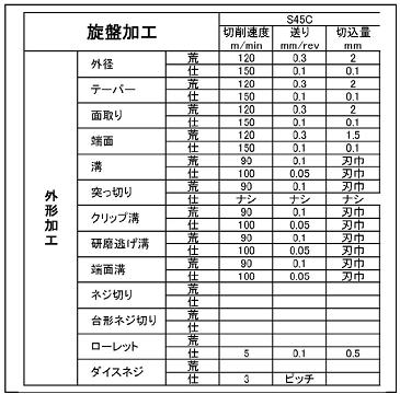 %ef%bd%83%ef%bd%8e%ef%bd%83%e6%97%8b%e7%9b%a4%e5%b7%a5%e6%95%b0%e8%a6%8b%e7%a9%8d%e3%82%8a