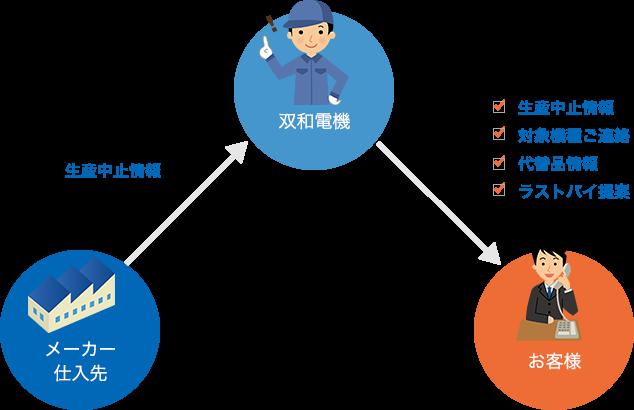 生産中止部品の情報配信~代替部品のご提案
