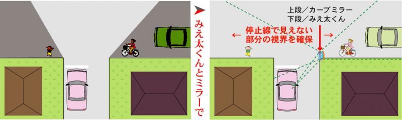 みえ太くんとカーブミラー(道路反射鏡)の合せ技で安全確保
