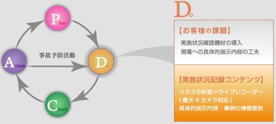 リスク分析型ドライブレコーダー【LNPシリーズ】