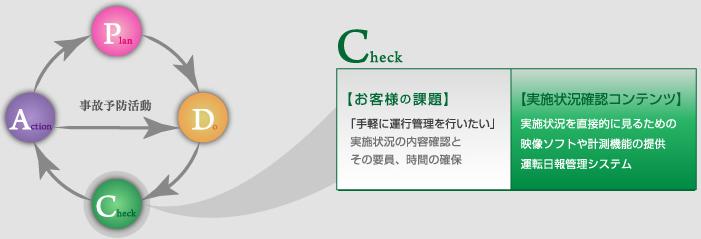 ソフトウェア【Check】