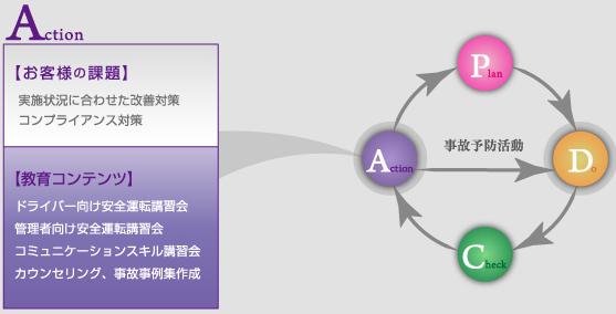 教育コンテンツ【Action】