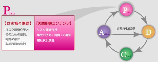 リスク調査サービス【Plan】