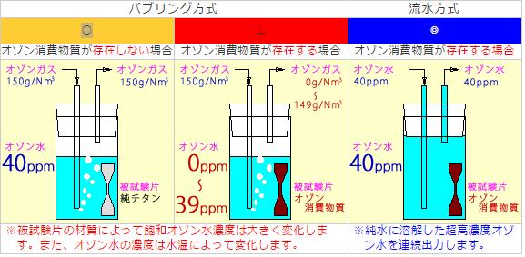 流水によるオゾン水暴露試験