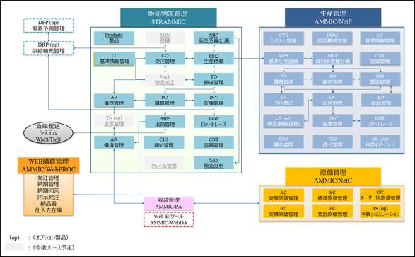 製造業向け基幹システムSTRAMMIC