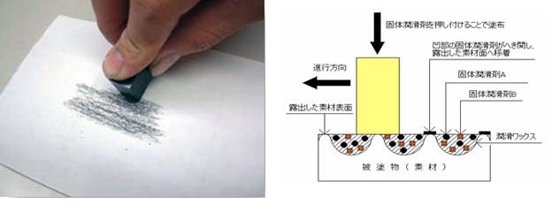 フランジ塗布器の特徴