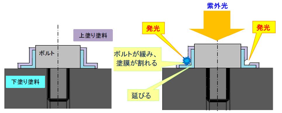 ボルト・ナットの緩み点検工法