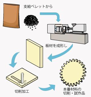 量産材料で切削加工
